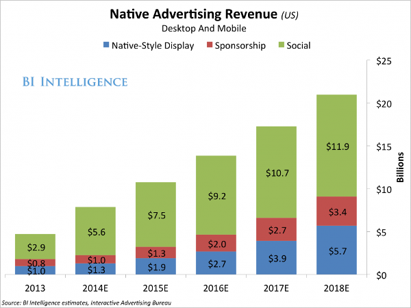 spending-on-native-advertising-is-soaring-as-marketers-and-digital-media-publishers-realize-the-benefits