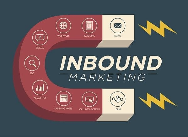Meaning Of the Inbound Marketing Funnel  image