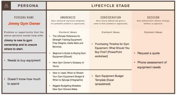 SEO for manufacturers life cycle stages of buyer