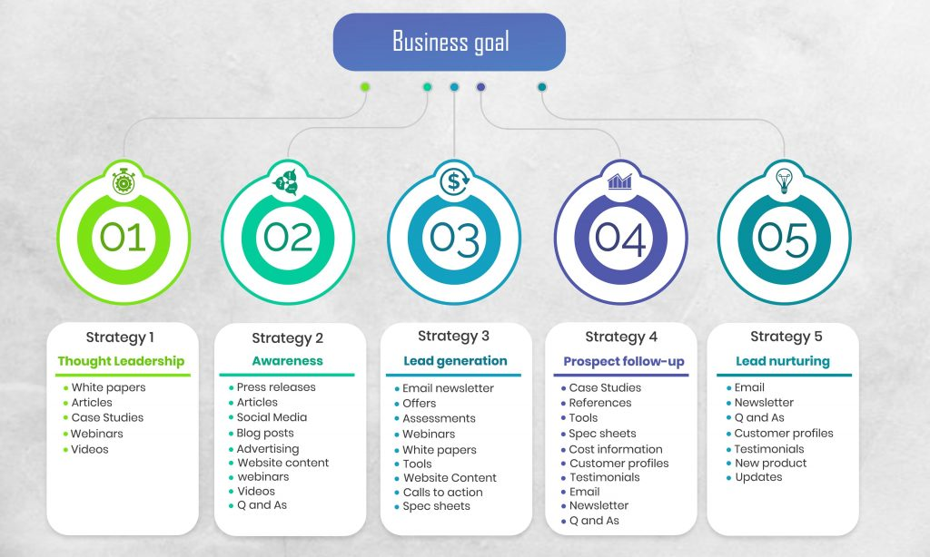 Image of Business goal in digital marketing for manufacturers