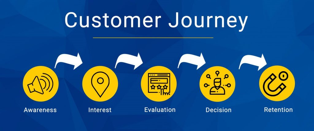 Image of Custom Journey for Digital Transformation