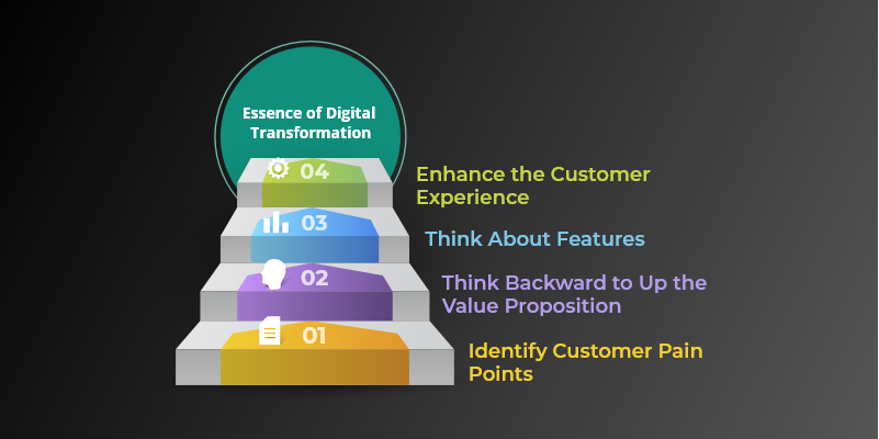 Essence of Digital Transformation
