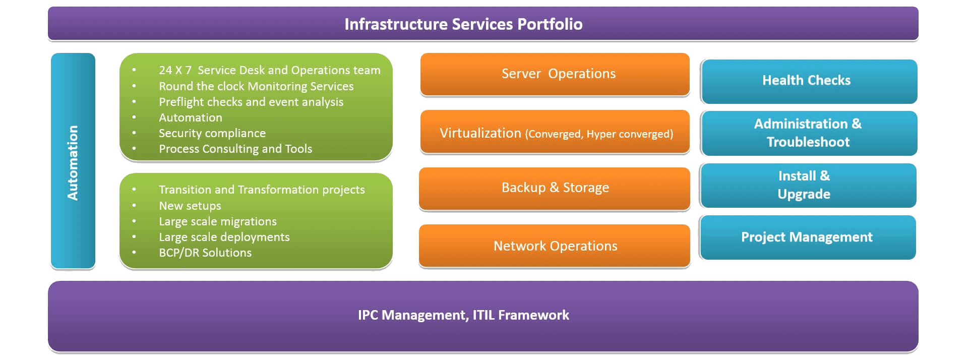 manageinfrastructure